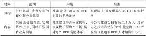 表2 中盈公司发展规划