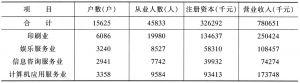 表4 文化产业个体经济主要指标及主要行业分布统计表