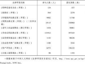 表1 全国人大常委会2012年征集法律草案意见的情况*</superscript>