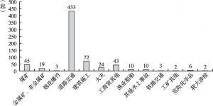 图1 2012年各类较大事故发生情况