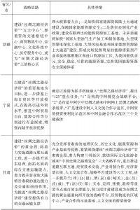 """表2 """"丝绸之路经济带""""沿线省区市战略思路及具体举措对比"""