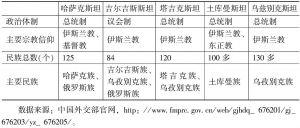 表1 中亚五国政治概要