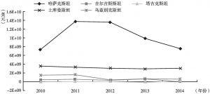 图3 中亚五国外国直接投资净流入
