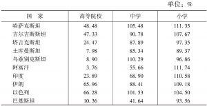 """表13 """"丝绸之路经济带""""沿线国家入学率"""