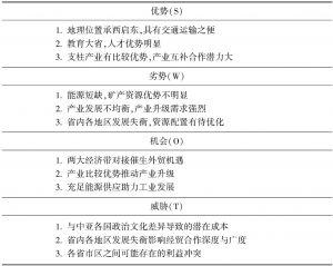 """表30 湖北省融入""""丝绸之路经济带""""的SWOT分析"""