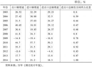 表2 湖北省对外贸易发展状况