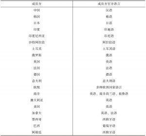 表5-4 二十国集团成员方及语言