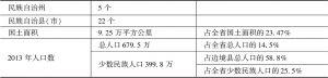表2 云南省边境地区概况