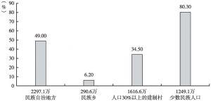 图1 2013年云南民族地区人口分布情况