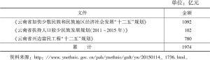 表3 2013年云南省少数民族地区资金投入