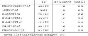 表4 2013年云南民族地区综合实力提升情况