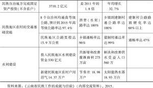 表5 2013年云南省民族地区基础设施改善情况