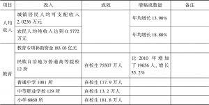 表6 云南民族地区民生改善情况
