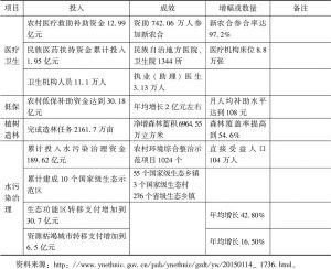 表6 云南民族地区民生改善情况-续表