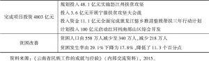 表7 云南省民族地区脱贫项目投资情况