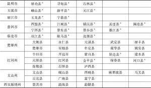 附件2 云南省78个民族自治地方县市名录