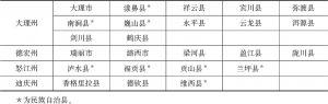 附件2 云南省78个民族自治地方县市名录-续表