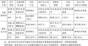 表9 云南三个典型社区的现代化水平比较-续表
