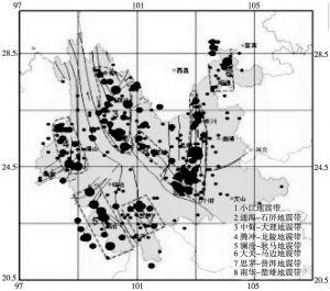 图1 云南八大地震带