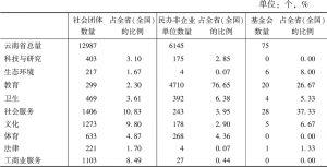 表3 2014年云南省社会组织分布领域概况