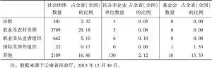 表3 2014年云南省社会组织分布领域概况-续表