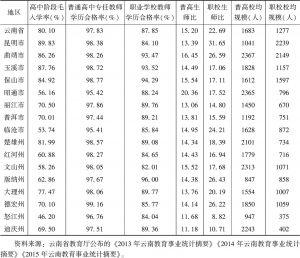 表23 云南省各州(市)职业教育师资情况比较