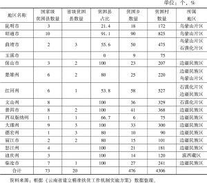 表2 云南省贫困人口的地区分布
