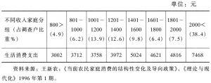 表2-2 不同收入农户的生活消费支出