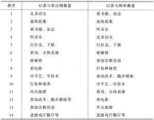 表5-2 各种闲暇活动在不同衡量标准下的排序