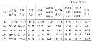 表8-1 农村居民生活消费支出
