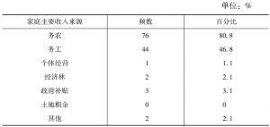 表3-13 收入来源结构(多项选择)