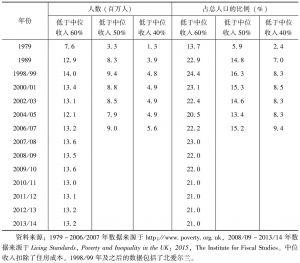 表2-2 英国的贫困状况(1979~2013/14)