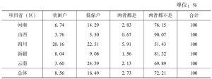 表10-12 贫困状况