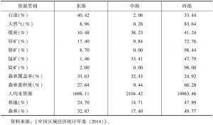 表2 我国东部、中部、西部重要资源禀赋比较