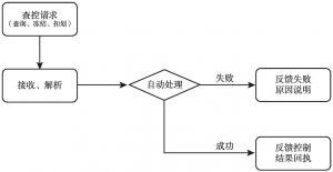图8 执行协助联动单位协助执行流程