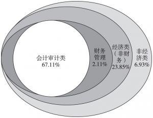 图4-3 专业构成