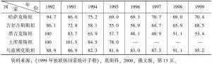 表1 独立后中亚五国国内生产总值指数变化表(按不变价格,1991年=100)