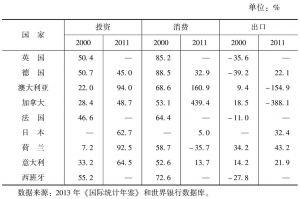 表4-1 发达国家投资、消费和出口对国内生产总值增长的贡献率