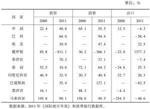 表4-4 发展中国家投资、消费和出口对国内生产总值增长的贡献率