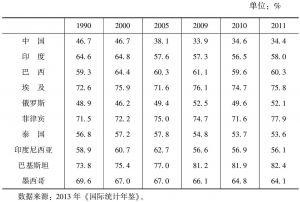 表4-6 部分发展中国家的居民消费率