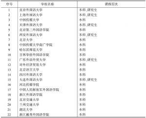 表1 2016年中国内地现开设葡语课程的院校