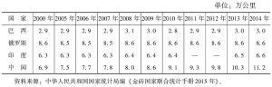 表2 2000~2014年巴西、俄罗斯、印度与中国铁路里程比较