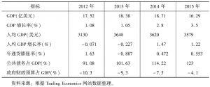 表1 佛得角基本经济指标