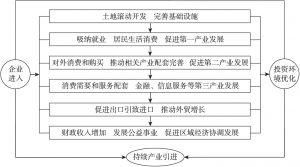 图2-2 产业引进过程