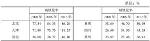 表3-6 全国及各地区的城镇化水平及变异系数