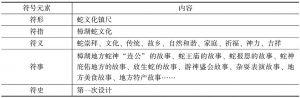 表5-1 樟湖蛇文化的镇尺符号