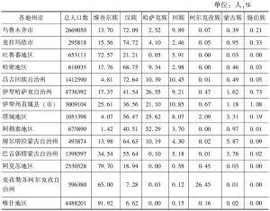 表1-1 2014年新疆各地州人口数及各民族人口所占比例