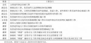 表4-12 新叶村老年协会工作职责分工基本信息