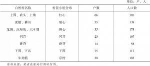 表1-4 2015年新岭村各自然村、村小组、户数、人口统计