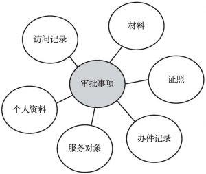 图1 以事权为核心的数据组织